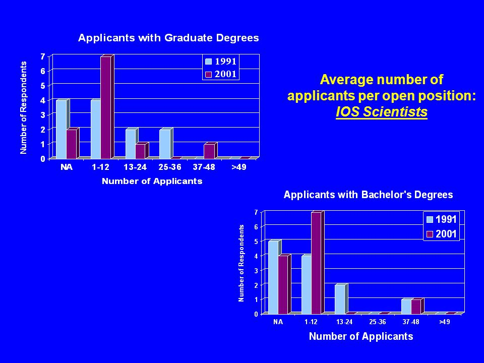 Average number of applicants per open position: IOS Scientists