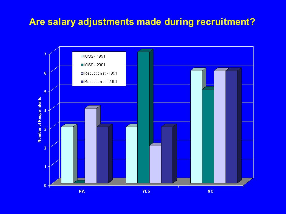 Are salary adjustments made during recruitment?
