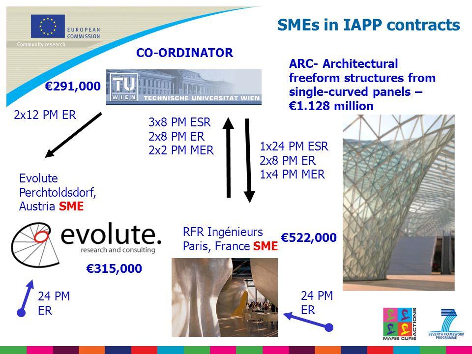 ARC- Architectural freeform structures from single-curved panels – €1.128 million RFR Ingénieurs Paris, France SME Evolute Perchtoldsdorf, Austria SME 24 PM ER 24 PM ER CO-ORDINATOR 1x24 PM ESR 2x8 PM ER 1x4 PM MER 3x8 PM ESR 2x8 PM ER 2x2 PM MER 2x12 PM ER €315,000 €291,000 €522,000 SMEs in IAPP contracts