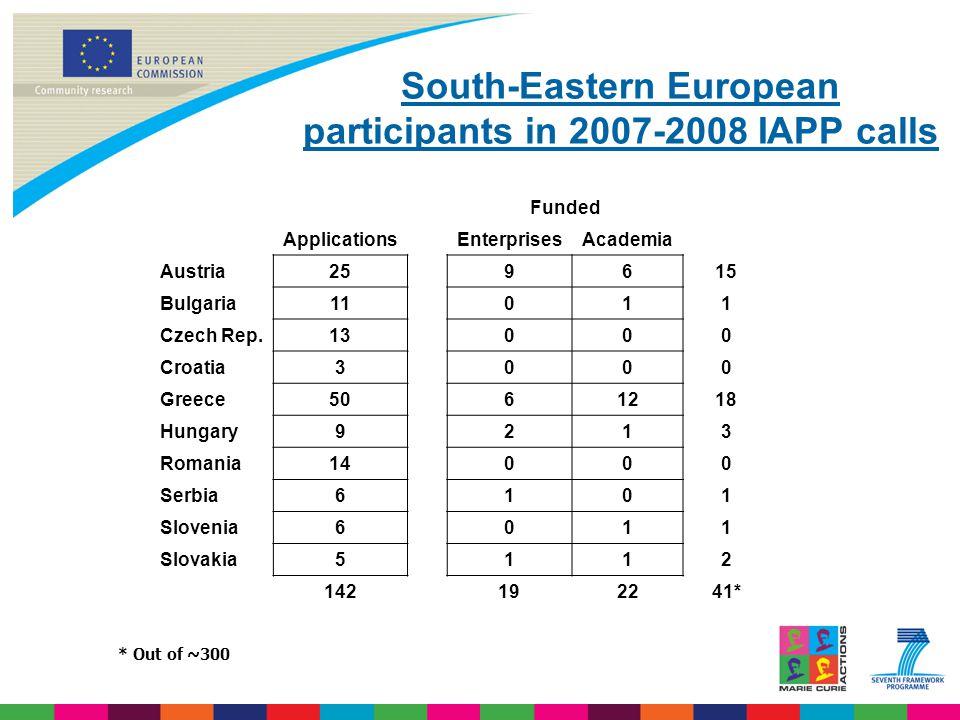 South-Eastern European participants in 2007-2008 IAPP calls Funded ApplicationsEnterprisesAcademia Austria259615 Bulgaria11011 Czech Rep.13000 Croatia3000 Greece5061218 Hungary9213 Romania14000 Serbia6101 Slovenia6011 Slovakia5112 142192241* * Out of ~300