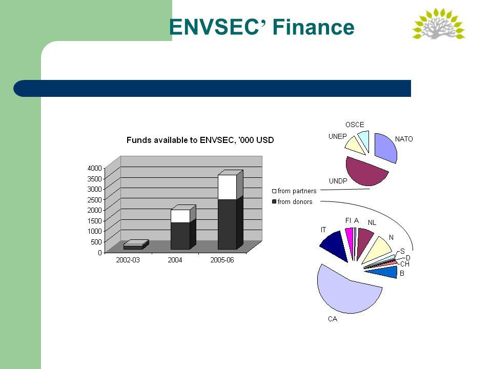 ENVSEC ' Finance