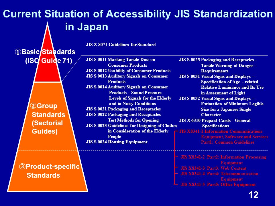 12 Current Situation of Accessibility JIS Standardization in Japan ② Group Standards (Sectorial Guides) ③ Product-specific Standards JIS S 0011 Marking Tactile Dots on Consumer Products JIS S 0012 Usability of Consumer Products JIS S 0013 Auditory Signals on Consumer Products JIS S 0014 Auditory Signals on Consumer Products – Sound Pressure Levels of Signals for the Elderly and in Noisy Conditions JIS S 0021 Packaging and Receptacles JIS S 0022 Packaging and Receptacles Test Methods for Opening JIS S 0023 Guidelines for Designing of Clothes in Consideration of the Elderly People JIS S 0024 Housing Equipment ① Basic Standards (ISO Guide 71) JIS Z 8071 Guidelines for Standard JIS S 0025 Packaging and Receptacles - Tactile Warning of Danger – Requirements JIS S 0031 Visual Signs and Displays – Specification of Age - related Relative Luminance and Its Use in Assessment of Light JIS S 0032 Visual Signs and Displays – Estimation of Minimum Legible Size for a Japanese Single Character JIS X 6310 Prepaid Cards – General Specifications JIS X8341-1 Information Communications Equipment, Software and Services Part1: Common Guidelines JIS X8341-2 Part2: Information Processing Equipment JIS X8341-3 Part3: Web Content JIS X8341-4 Part4: Telecommunication Equipment JIS X8341-5 Part5: Office Equipment