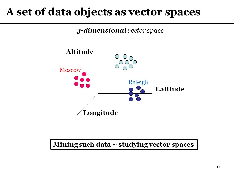 A set of data objects as vector spaces 11 3-dimensional vector space Latitude Longitude Altitude Raleigh Moscow Mining such data ~ studying vector spaces