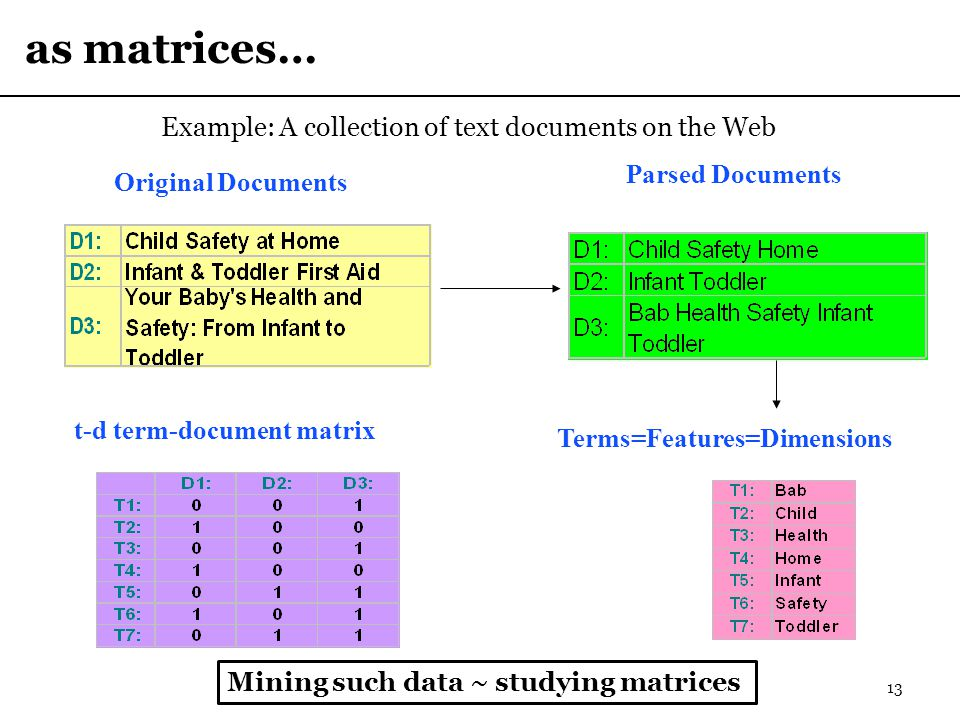 as matrices… 13 Original Documents t-d term-document matrix Terms=Features=Dimensions Parsed Documents Example: A collection of text documents on the Web Mining such data ~ studying matrices