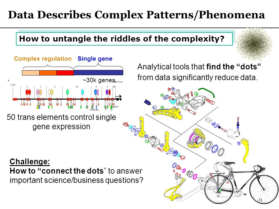 21 Data Describes Complex Patterns/Phenomena How to untangle the riddles of the complexity.