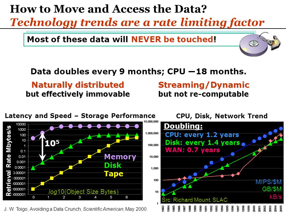 24 kB/s GB/$M MIPS/$M CPU, Disk, Network Trend CPU: every 1.2 years Disk: every 1.4 years WAN: 0.7 years Doubling: Src: Richard Mount, SLAC How to Move and Access the Data.