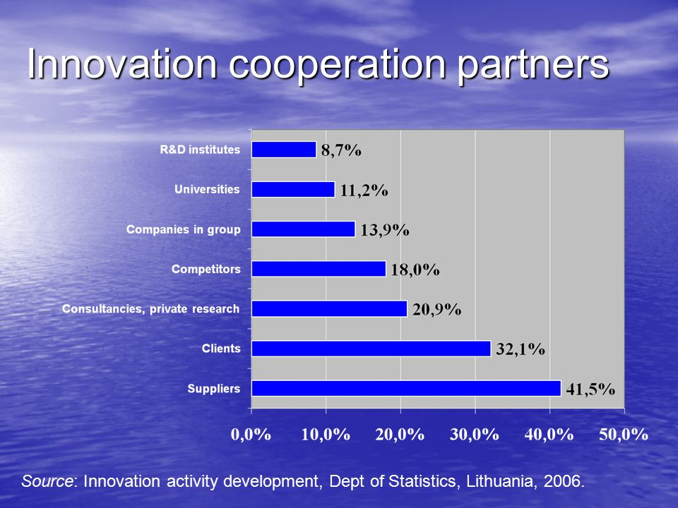 Innovation cooperation partners Source: Innovation activity development, Dept of Statistics, Lithuania, 2006.