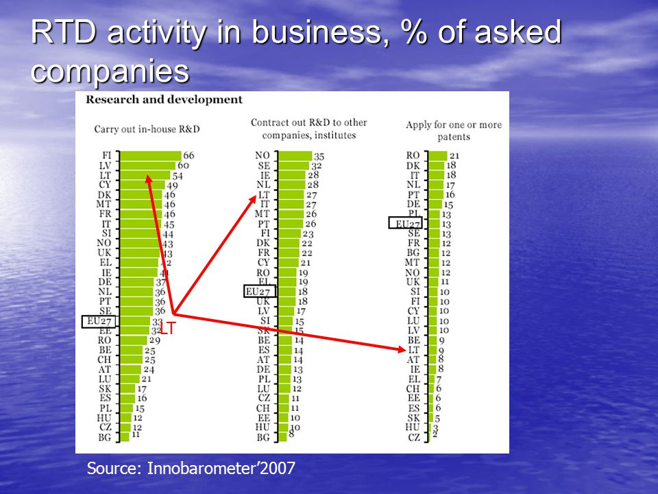 LT Source: Innobarometer'2007 RTD activity in business, % of asked companies