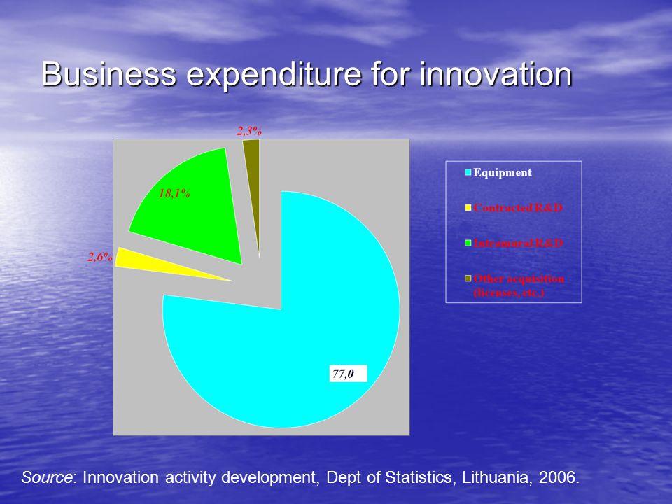Source: Innobarometer'2007 R&D expenditure