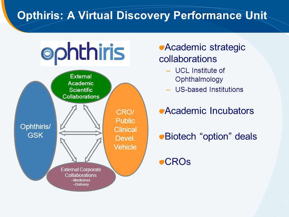 Opthiris: A Virtual Discovery Performance Unit Academic strategic collaborations –UCL Institute of Ophthalmology –US-based Institutions Academic Incubators Biotech option deals CROs Ophthiris/ GSK CRO/ Public Clinical Devel.