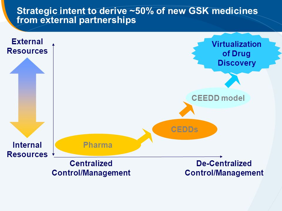 Strategic intent to derive ~50% of new GSK medicines from external partnerships Virtualization of Drug Discovery External Resources Internal Resources CEDDs Pharma Centralized Control/Management De-Centralized Control/Management CEEDD model