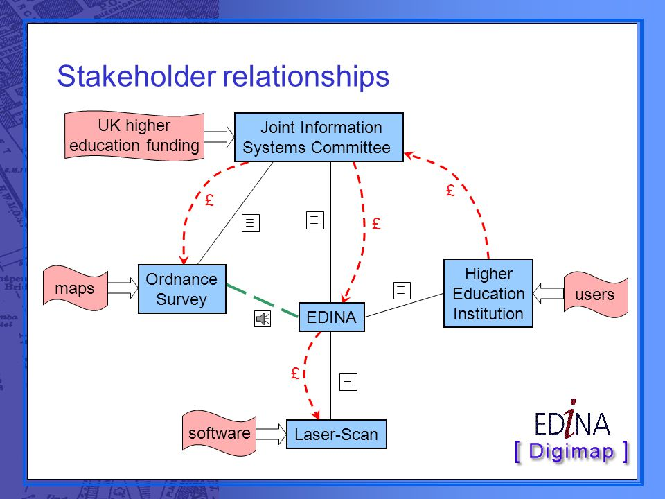 Stakeholder relationships £ £ £ £ maps users Ordnance Survey Joint Information Systems Committee Higher Education Institution EDINA Laser-Scan software UK higher education funding