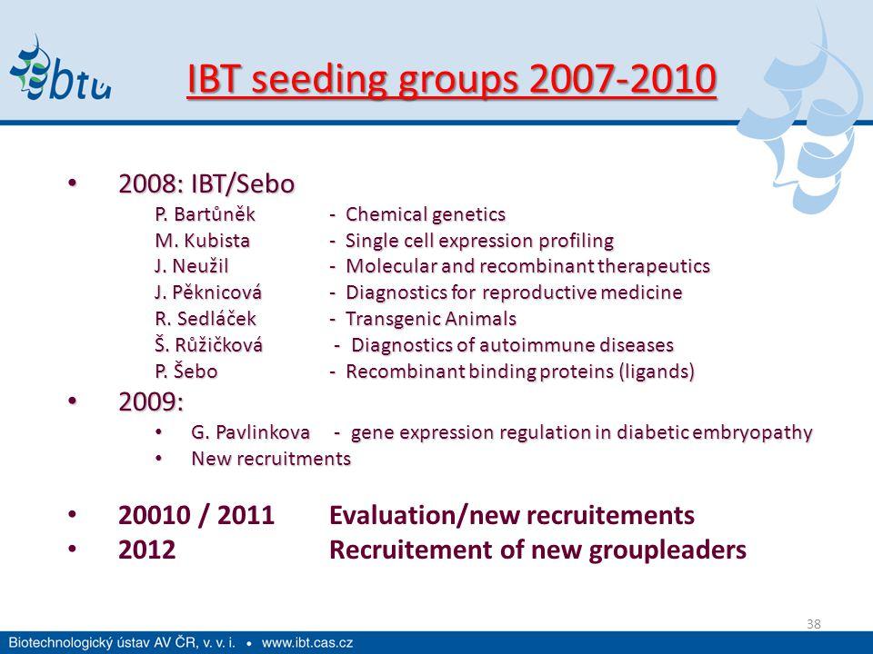 38 IBT seeding groups 2007-2010 2008: IBT/Sebo 2008: IBT/Sebo P.