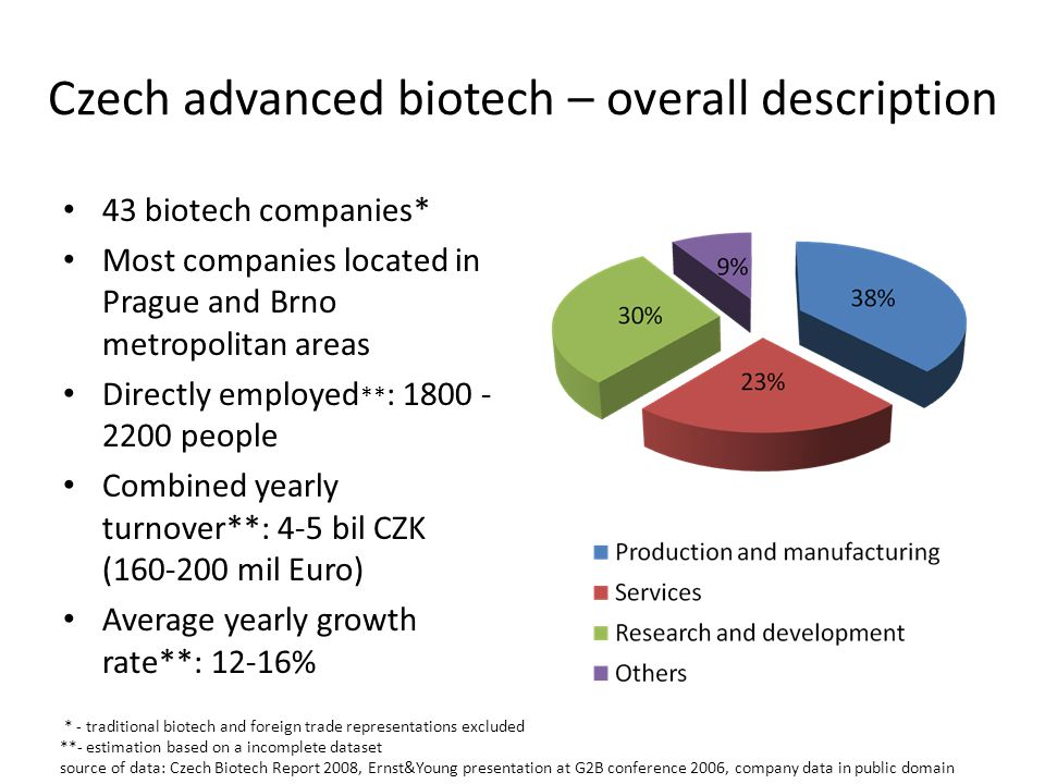 Czech advanced biotech – overall description 43 biotech companies* Most companies located in Prague and Brno metropolitan areas Directly employed ** : 1800 - 2200 people Combined yearly turnover**: 4-5 bil CZK (160-200 mil Euro) Average yearly growth rate**: 12-16% * - traditional biotech and foreign trade representations excluded **- estimation based on a incomplete dataset source of data: Czech Biotech Report 2008, Ernst&Young presentation at G2B conference 2006, company data in public domain