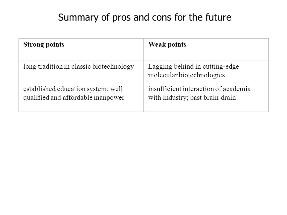 Strong pointsWeak points long tradition in classic biotechnologyLagging behind in cutting-edge molecular biotechnologies established education system; well qualified and affordable manpower insufficient interaction of academia with industry; past brain-drain improved infrastructure in R&D; restructuring research organizations missing tradition of spin-offs; lack of managers trained in science growing awareness on intellectual property protection in academia lack of funding for patenting in academia; lack of venture capital increasing funding to R&D; long-term funding growing bureaucracy; complex rules for the use of funding Summary of pros and cons for the future