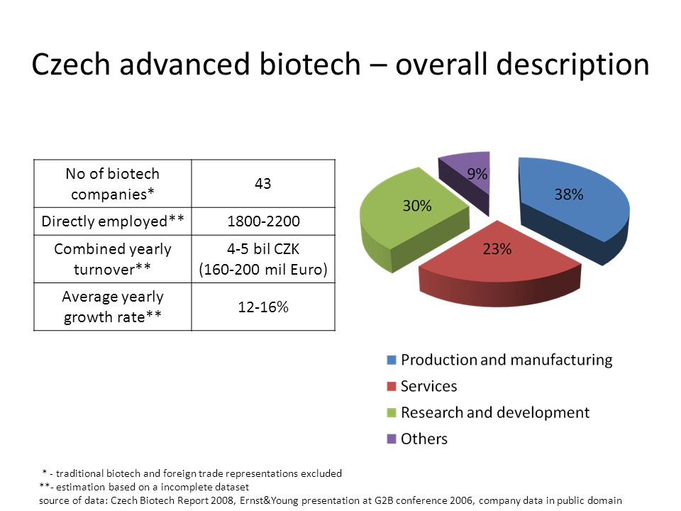* - traditional biotech and foreign trade representations excluded **- estimation based on a incomplete dataset source of data: Czech Biotech Report 2008, Ernst&Young presentation at G2B conference 2006, company data in public domain No of biotech companies* 43 Directly employed** 1800-2200 Combined yearly turnover** 4-5 bil CZK (160-200 mil Euro) Average yearly growth rate** 12-16% Czech advanced biotech – overall description