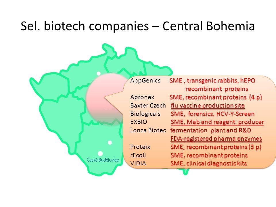 Sel. biotech companies – Central Bohemia SME, transgenic rabbits, hEPO recombinant proteins AppGenics SME, transgenic rabbits, hEPO recombinant protei