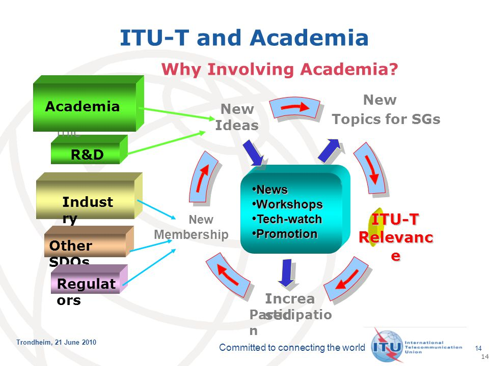 Committed to connecting the world Trondheim, 21 June 2010 14 New Topics for SGs 14 ITU-T Relevanc e Increa sed Participatio n Indust ry Other SDOs Reg