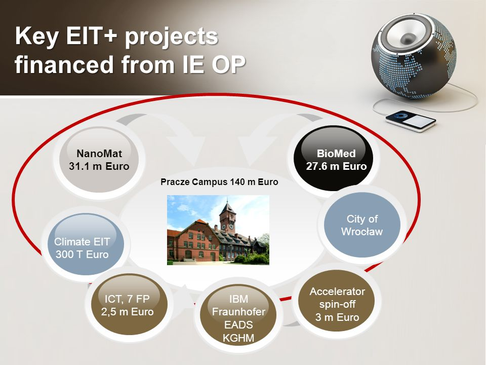 Key EIT+ projects financed from IE OP Pracze Campus 140 m Euro BioMed 27.6 m Euro NanoMat 31.1 m Euro Climate EIT 300 T Euro Accelerator spin-off 3 m Euro City of Wrocław ICT, 7 FP 2,5 m Euro IBM Fraunhofer EADS KGHM