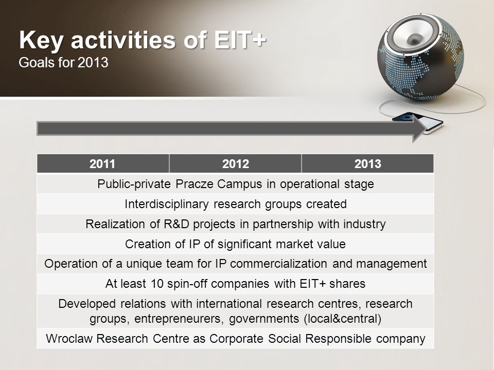 Key activities of EIT+ Key activities of EIT+ Goals for 2013 201120122013 Public-private Pracze Campus in operational stage Interdisciplinary research groups created Realization of R&D projects in partnership with industry Creation of IP of significant market value Operation of a unique team for IP commercialization and management At least 10 spin-off companies with EIT+ shares Developed relations with international research centres, research groups, entrepreneurers, governments (local&central) Wroclaw Research Centre as Corporate Social Responsible company