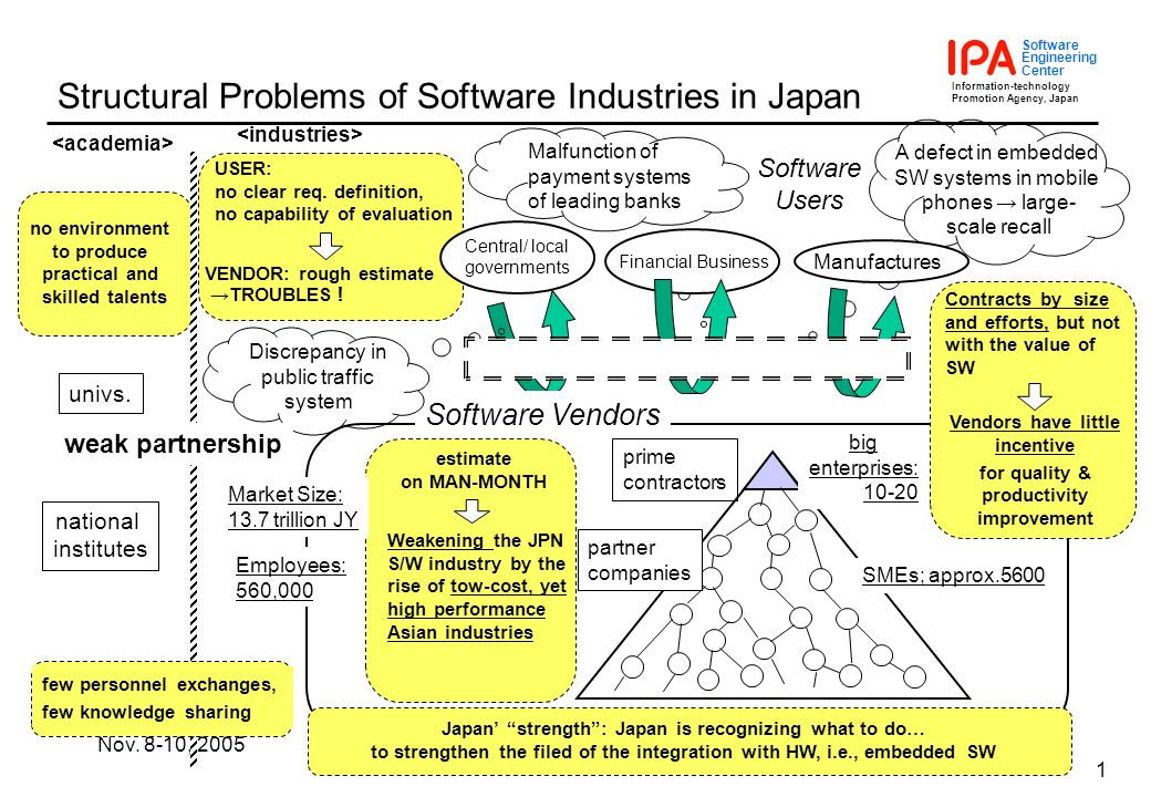Information-technology Promotion Agency, Japan Software Engineering Center Nov.