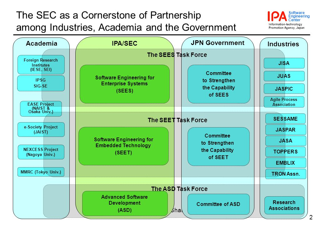 Information-technology Promotion Agency, Japan Software Engineering Center Nov. 8-10, 2005IWFST 2005 @ Shanghai 2 The SEC as a Cornerstone of Partners