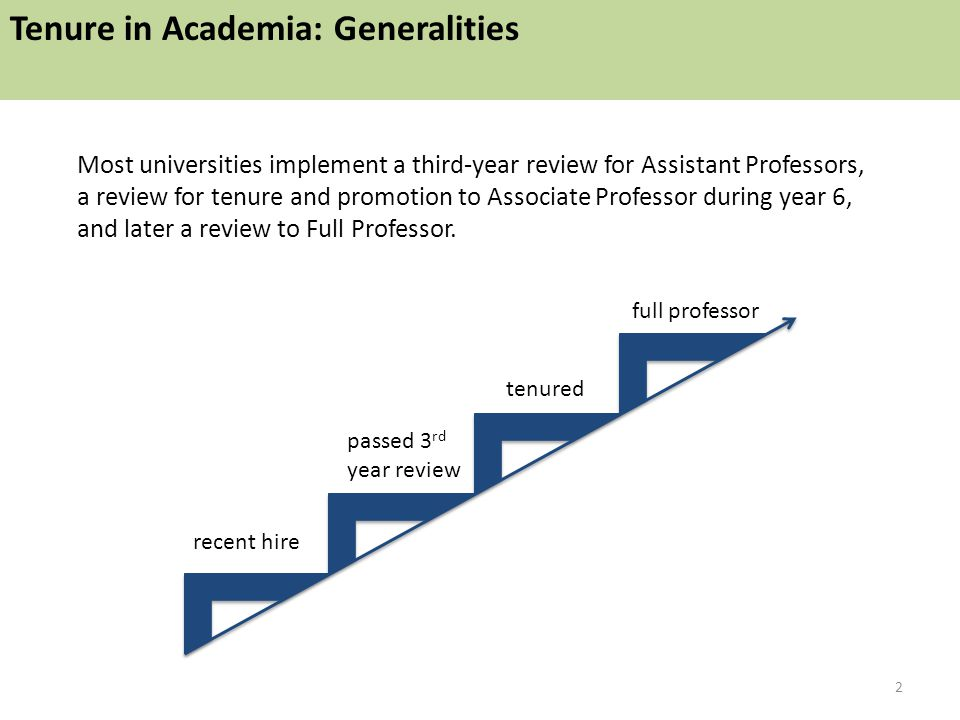 Most universities implement a third-year review for Assistant Professors, a review for tenure and promotion to Associate Professor during year 6, and