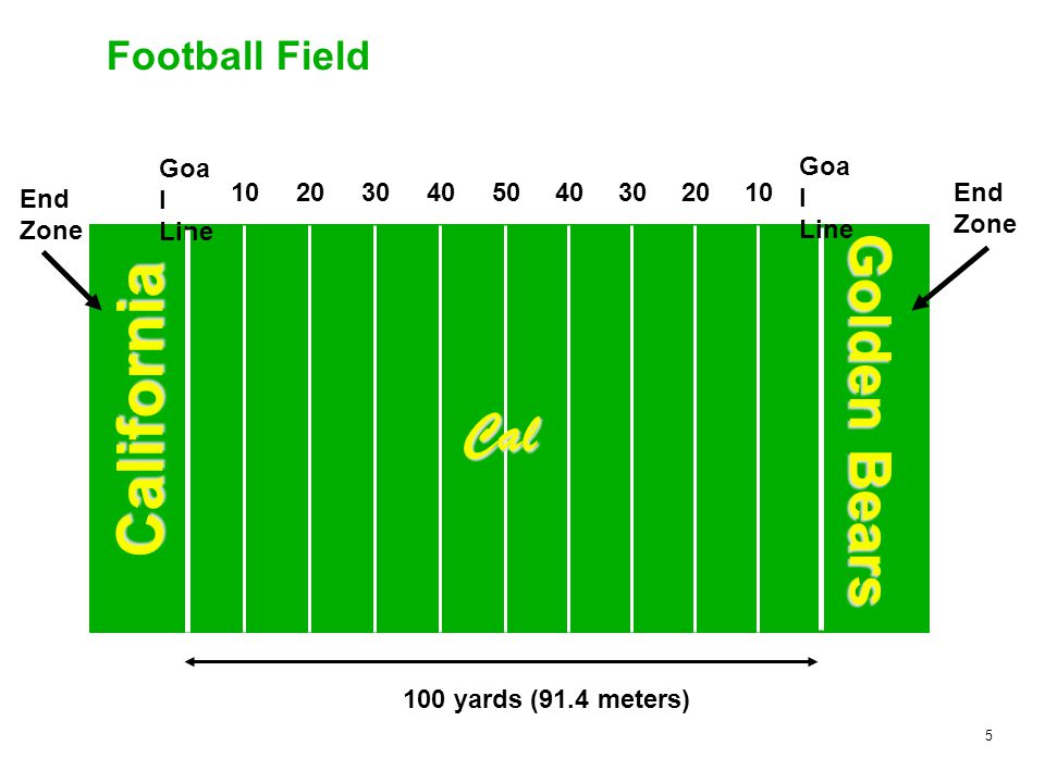 5 Football Field 504030201040302010 Goa l Line End Zone End Zone Goa l Line 100 yards (91.4 meters) California Golden Bears Cal