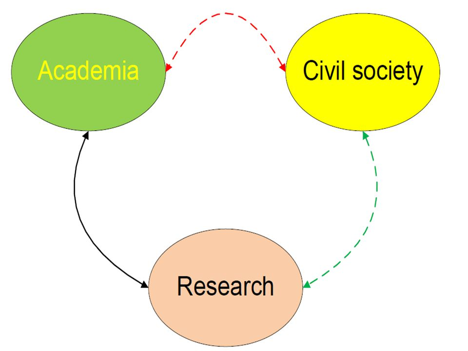 Civil Society Arena outside family, state, and market –Where people associate to advance common interests –Movers and shakers of public opinion Requires reliable and valid information for –Health education –Advocacy –Communicating messages to constituents –Programme development