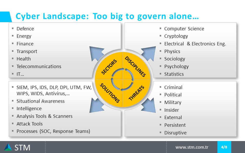 Cyber Landscape: Too big to govern alone… www.stm.com.tr STM 4/8  Defence  Energy  Finance  Transport  Health  Telecommunications  IT…  Defence  Energy  Finance  Transport  Health  Telecommunications  IT…  Computer Science  Cryptology  Electrical & Electronics Eng.