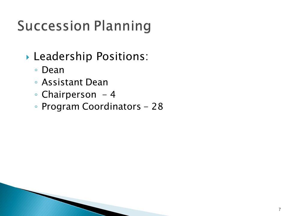  Leadership Positions: ◦ Dean ◦ Assistant Dean ◦ Chairperson - 4 ◦ Program Coordinators - 28 7