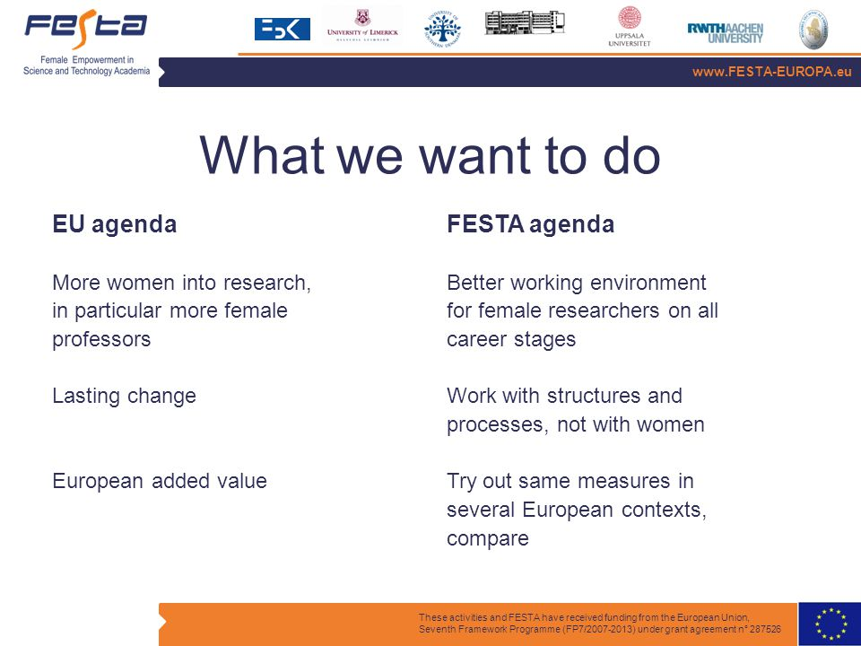 www.FESTA-EUROPA.eu These activities and FESTA have received funding from the European Union, Seventh Framework Programme (FP7/2007-2013) under grant agreement n° 287526 What we want to do FESTA agenda Better working environment for female researchers on all career stages Work with structures and processes, not with women Try out same measures in several European contexts, compare EU agenda More women into research, in particular more female professors Lasting change European added value
