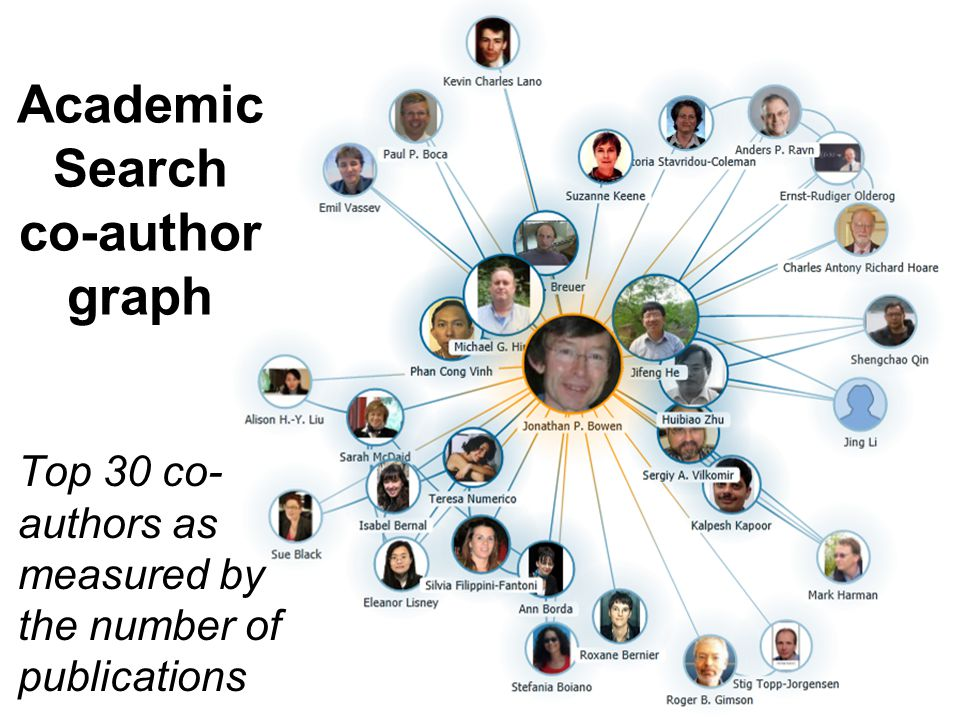 Top 30 co- authors as measured by the number of publications Academic Search co-author graph