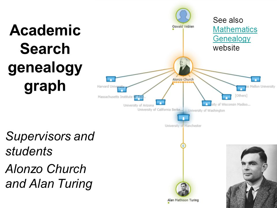 Supervisors and students Alonzo Church and Alan Turing Academic Search genealogy graph See also Mathematics Genealogy website
