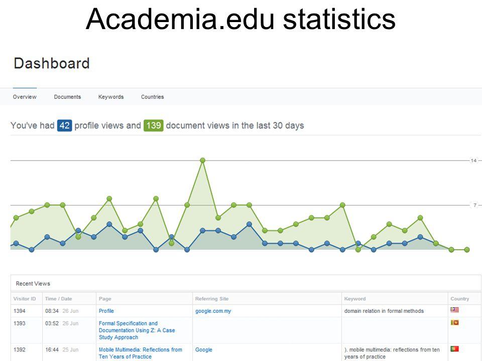 Academia.edu statistics E.g., lsbu.academia.edu/JonathanBowenlsbu.academia.edu/JonathanBowen