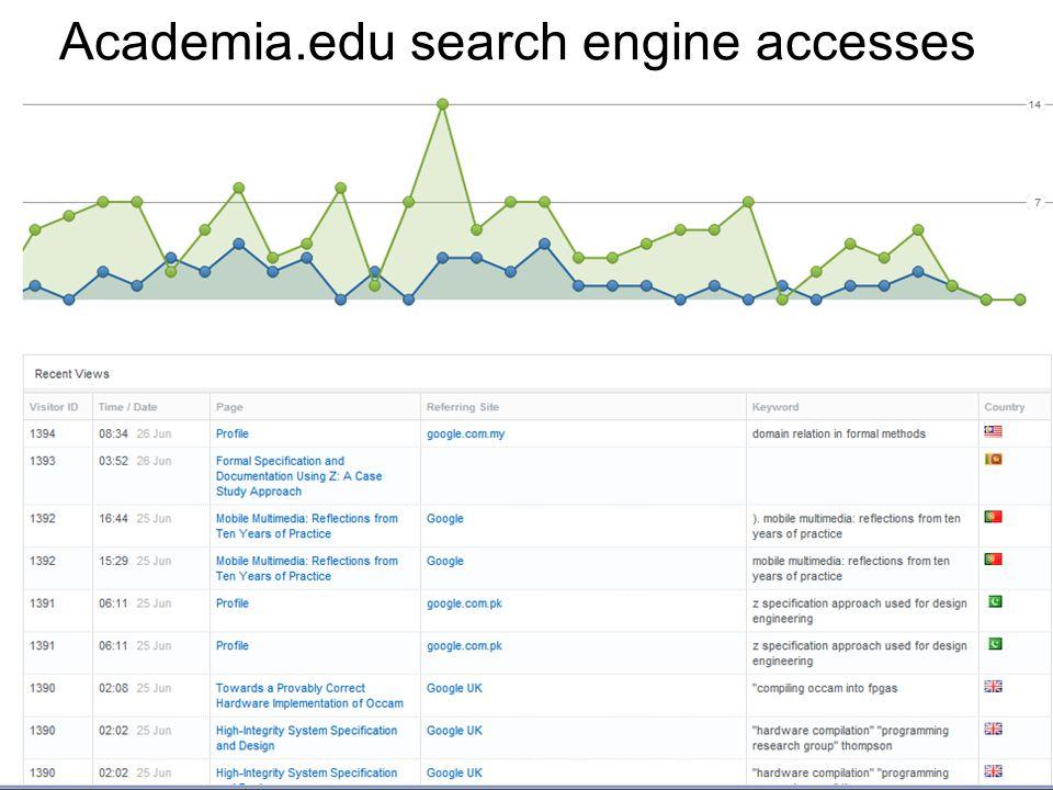 Academia.edu search engine accesses E.g., lsbu.academia.edu/JonathanBowenlsbu.academia.edu/JonathanBowen