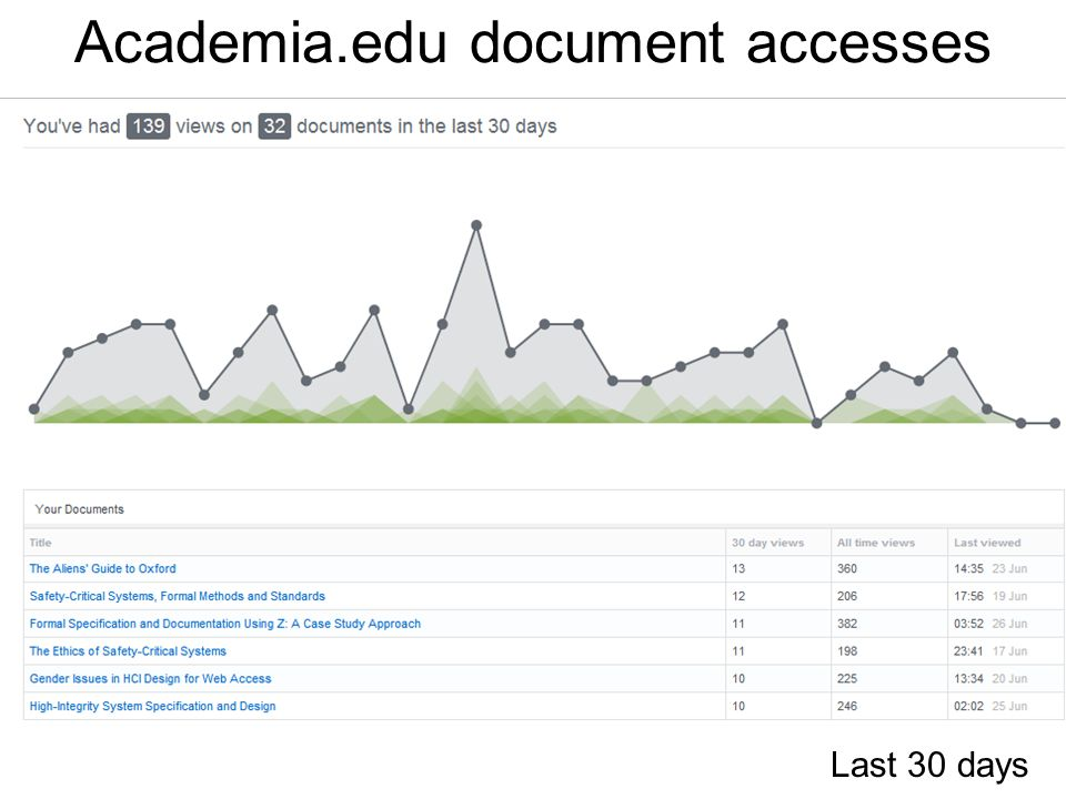 Academia.edu document accesses Last 30 days