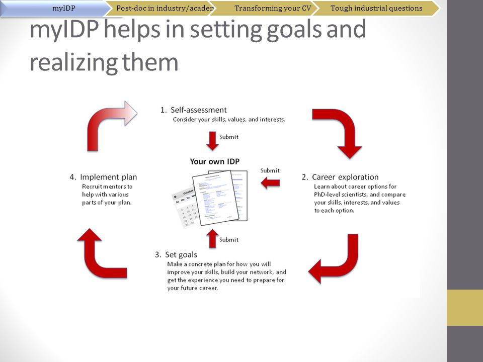 myIDP helps in setting goals and realizing them myIDPPost-doc in industry/academiaTransforming your CVTough industrial questions