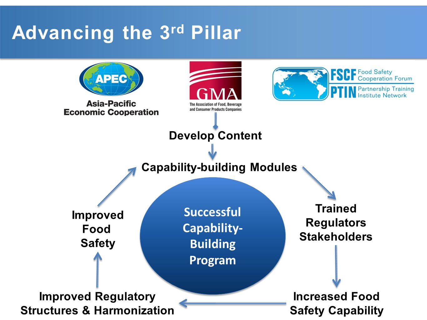 Advancing the 3 rd Pillar Successful Capability- Building Program Successful Capability- Building Program Capability-building Modules Improved Food Safety Improved Regulatory Structures & Harmonization Increased Food Safety Capability Trained Regulators Stakeholders Develop Content