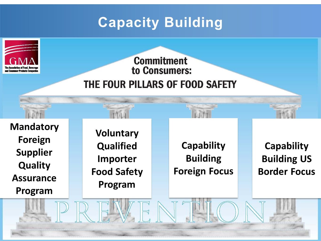 Capacity Building Mandatory Foreign Supplier Quality Assurance Program Voluntary Qualified Importer Food Safety Program Capability Building Foreign Focus Capability Building US Border Focus