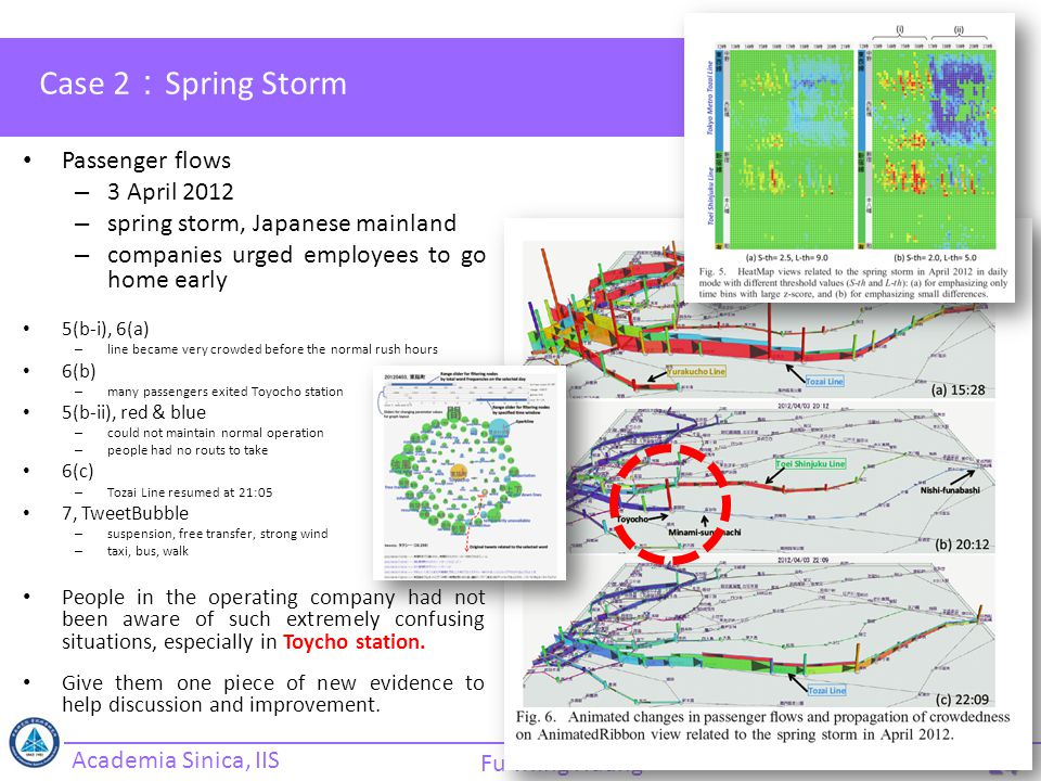 Academia Sinica, IIS Fu-Ming Huang Case 2 : Spring Storm Passenger flows – 3 April 2012 – spring storm, Japanese mainland – companies urged employees to go home early 5(b-i), 6(a) – line became very crowded before the normal rush hours 6(b) – many passengers exited Toyocho station 5(b-ii), red & blue – could not maintain normal operation – people had no routs to take 6(c) – Tozai Line resumed at 21:05 7, TweetBubble – suspension, free transfer, strong wind – taxi, bus, walk People in the operating company had not been aware of such extremely confusing situations, especially in Toycho station.
