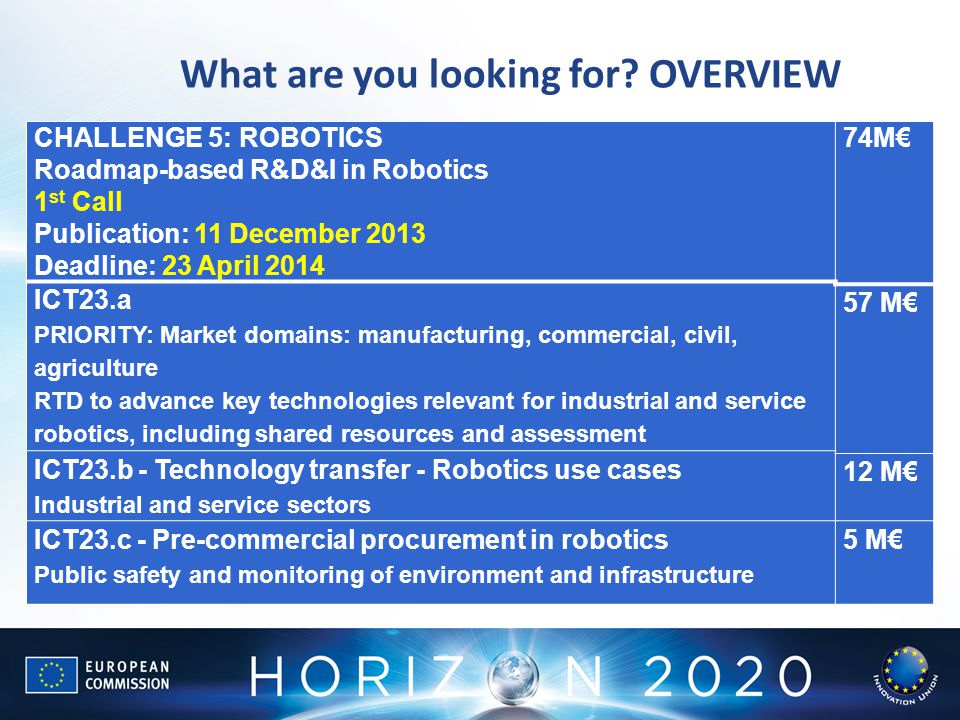 What are you looking for? OVERVIEW CHALLENGE 5: ROBOTICS Roadmap-based R&D&I in Robotics 1 st Call Publication: 11 December 2013 Deadline: 23 April 20