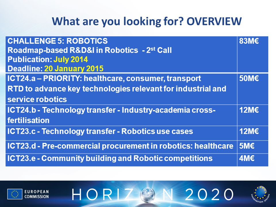 1.What are you looking for? OVERVIEW Robotics ICT24.a50 ICT24.b12 ICT24.c12 ICT24.d5 ICT24.e4 Bu Robotics ICT23.a57 M€ ICT23.b12 M€ ICT23.c5 CHALLENGE