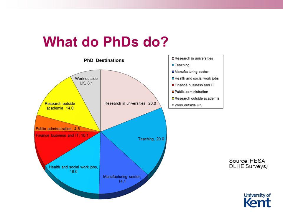 What do PhDs do?  Source: HESA DLHE Surveys)