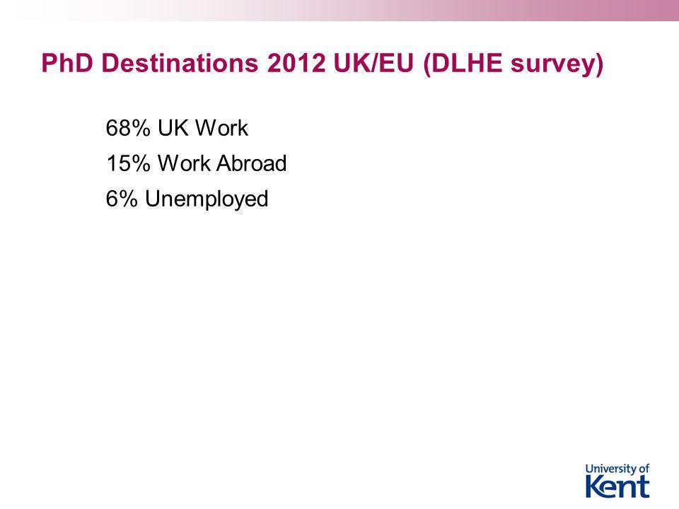 PhD Destinations 2012 UK/EU (DLHE survey) 68% UK Work 15% Work Abroad 6% Unemployed