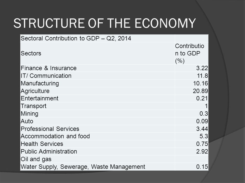SECTORAL GROWTH  In sectoral terms, the economy and many of the sectors have been growing significantly.