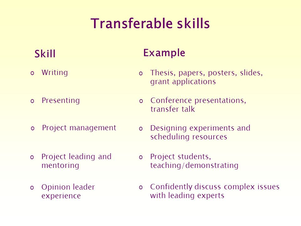 Transferable skills o Writing o Thesis, papers, posters, slides, grant applications o Designing experiments and scheduling resources o Project students, teaching/demonstrating o Confidently discuss complex issues with leading experts o Project management o Project leading and mentoring o Opinion leader experience Skill Example o Presenting o Conference presentations, transfer talk