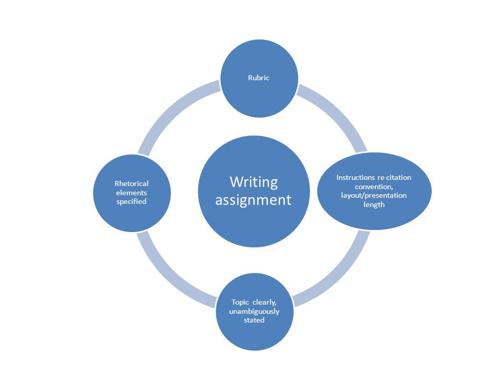 Writing assignment Rubric Instructions re citation convention, layout/presentation length Topic clearly, unambiguously stated Rhetorical elements specified
