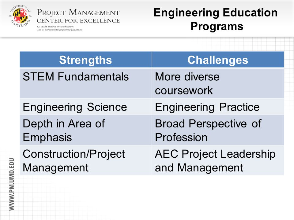 Engineering Education Programs StrengthsChallenges STEM FundamentalsMore diverse coursework Engineering ScienceEngineering Practice Depth in Area of E