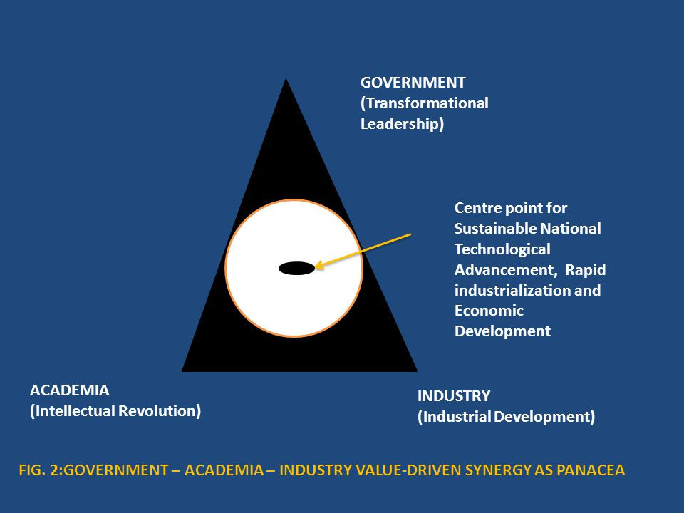 GOVERNMENT (Transformational Leadership) Centre point for Sustainable National Technological Advancement, Rapid industrialization and Economic Development INDUSTRY (Industrial Development) ACADEMIA (Intellectual Revolution) FIG.